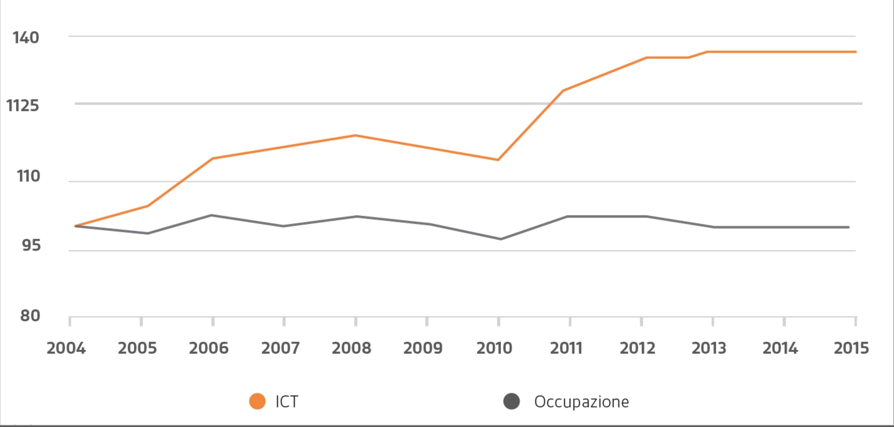 tabella OCD crescita